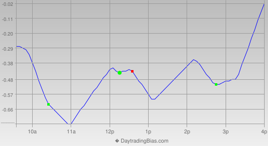 Intraday Cycle Projection (QQQ) 2015-11-23