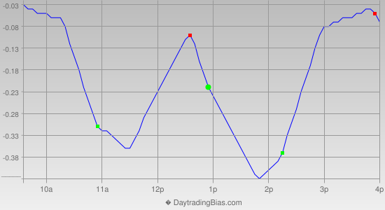 Intraday Cycle Projection (QQQ) 2012-09-27