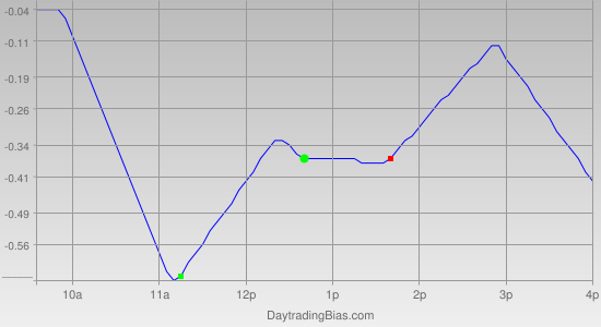 Intraday Cycle Projection (QQQ) 2011-08-01