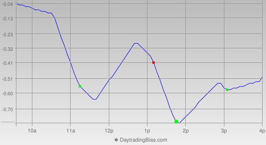 Intraday Cycle Projection (SPY) 2013-09-19