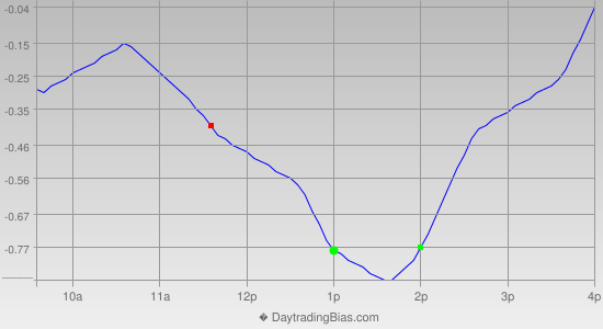 Intraday Cycle Projection (SPY) 2013-01-14