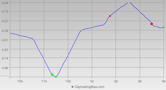 Intraday Cycle Projection (IWM) 2013-10-25