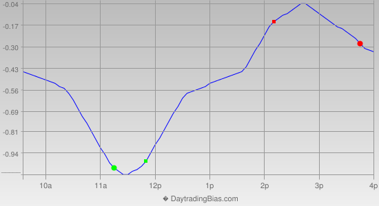 Intraday Cycle Projection (SPY) 2013-07-19