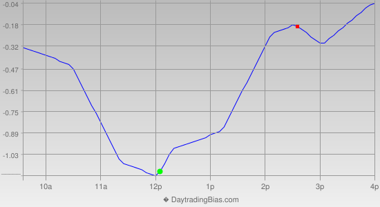Intraday Cycle Projection (GLD) 2013-01-22