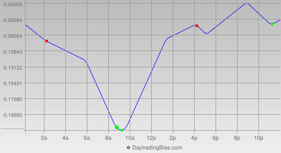 Intraday Cycle Projection (USDJPY) 2014-07-17