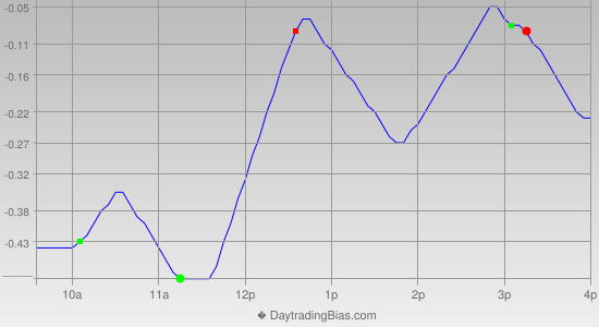 Intraday Cycle Projection (DIA) 2014-11-18