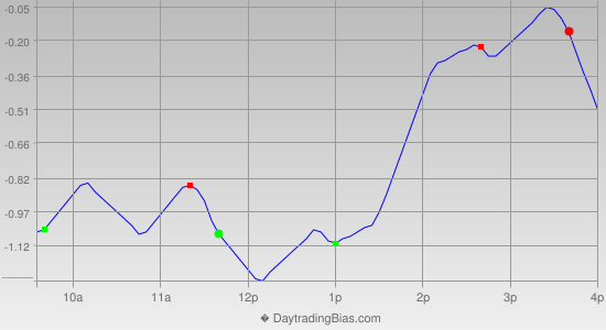 Intraday Cycle Projection (IWM) 2014-10-23