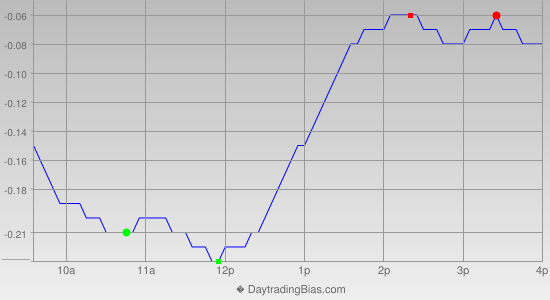 Intraday Cycle Projection (SLV) 2015-03-06