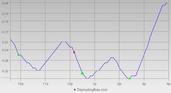 Intraday Cycle Projection (SLV) 2012-11-15