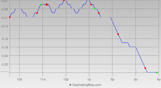 Intraday Cycle Projection (SLV) 2019-10-21