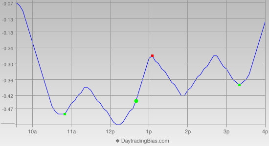 Intraday Cycle Projection (DIA) 2014-09-16