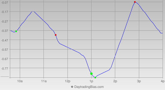 Intraday Cycle Projection (DIA) 2013-09-19