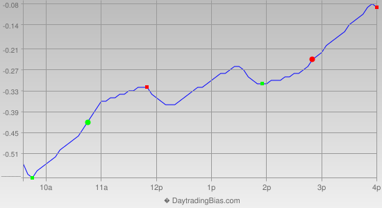 Intraday Cycle Projection (SLV) 2012-09-05