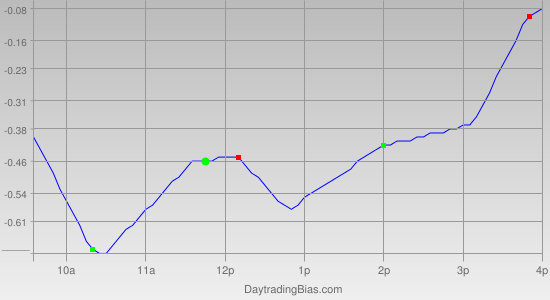 Intraday Cycle Projection (SLV) 2012-02-03