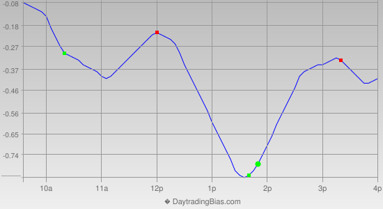 Intraday Cycle Projection (GLD) 2019-03-06