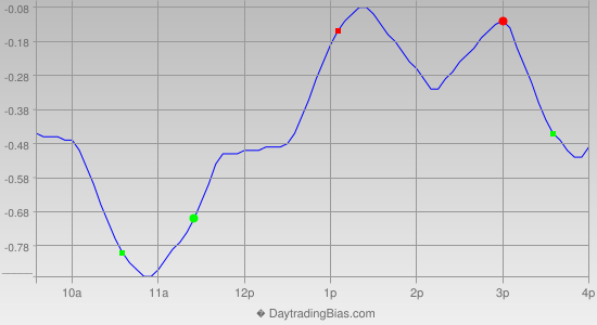 Intraday Cycle Projection (SPY) 2012-09-14