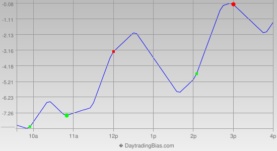 Intraday Cycle Projection (TF) 2014-08-20