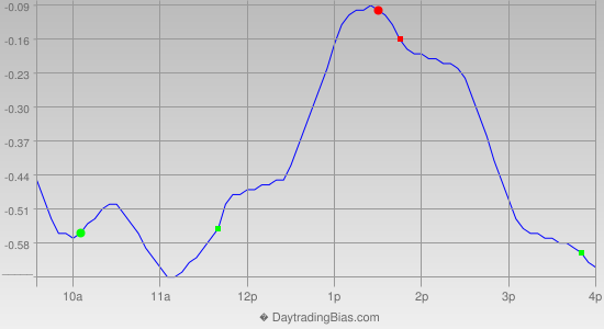 Intraday Cycle Projection (GLD) 2014-04-10