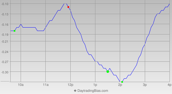 Intraday Cycle Projection (SLV) 2014-12-08