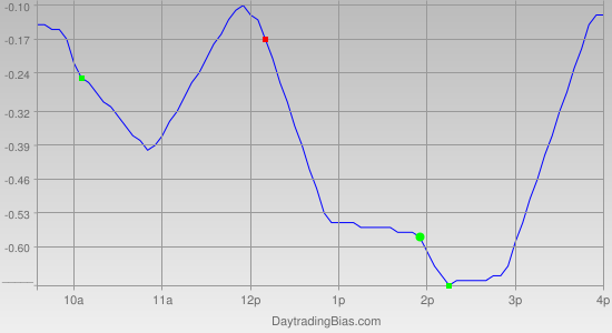 Intraday Cycle Projection (DIA) 2011-04-18