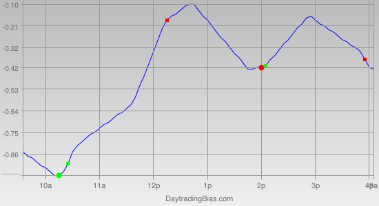 Intraday Cycle Projection (IWM) 2011-03-22