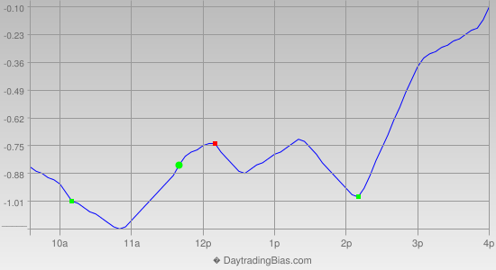 Intraday Cycle Projection (SPY) 2012-11-26