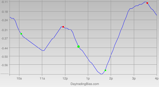 Intraday Cycle Projection (QQQ) 2011-07-21
