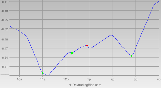 Intraday Cycle Projection (SPY) 2013-02-15