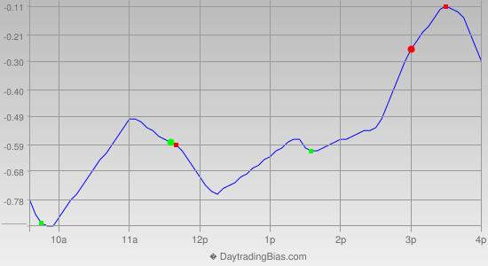 Intraday Cycle Projection (QQQ) 2014-03-26