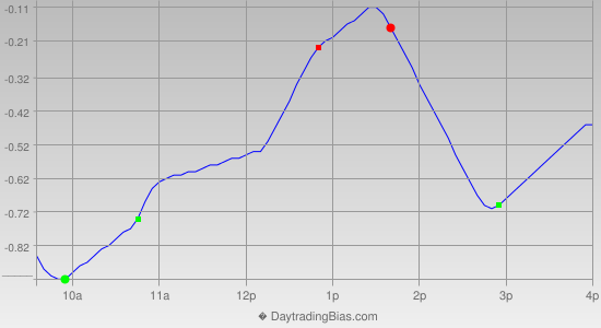 Intraday Cycle Projection (DIA) 2013-11-22