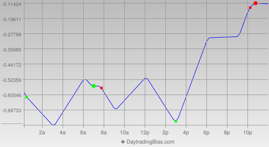 Intraday Cycle Projection (USDJPY) 2013-02-06