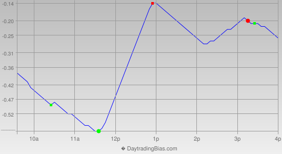 Intraday Cycle Projection (QQQ) 2013-01-09