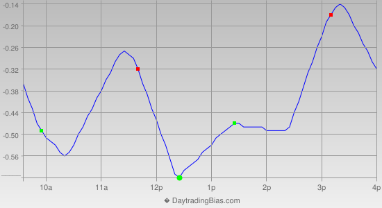 Intraday Cycle Projection (QQQ) 2014-09-08