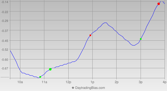 Intraday Cycle Projection (DIA) 2013-05-15