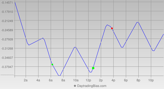 Intraday Cycle Projection (EURJPY) 2014-08-27