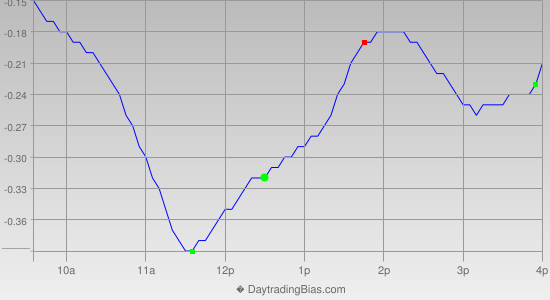 Intraday Cycle Projection (SLV) 2013-06-17