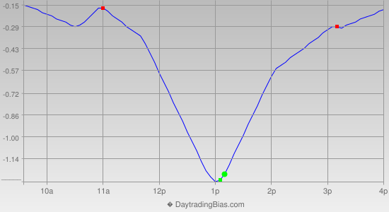Intraday Cycle Projection (GLD) 2013-10-24