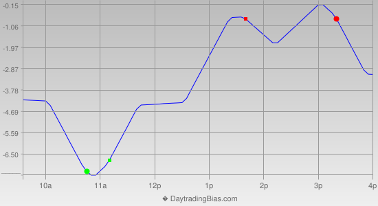Intraday Cycle Projection (RU2K) 2013-03-21