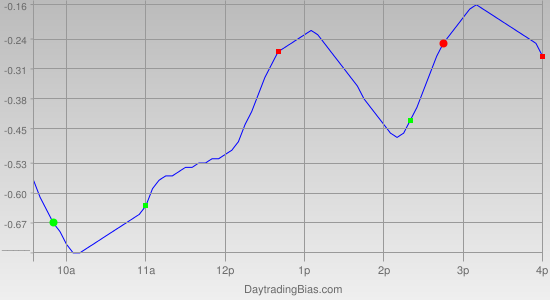 Intraday Cycle Projection (SLV) 2011-06-30