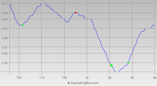 Intraday Cycle Projection (SLV) 2014-03-03