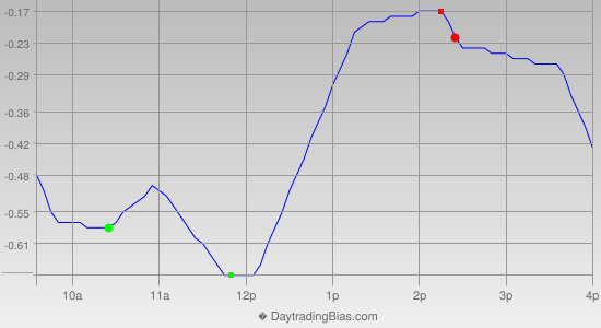 Intraday Cycle Projection (QQQ) 2012-12-19