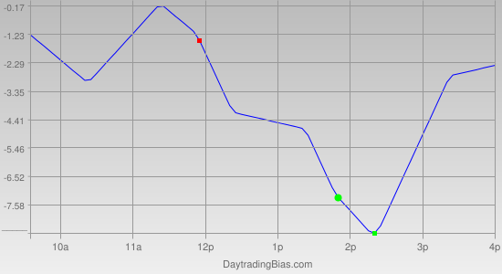 Intraday Cycle Projection (RU2K) 2011-05-26
