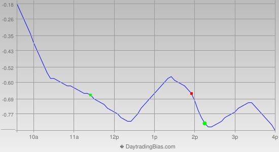 Intraday Cycle Projection (SPY) 2012-09-13