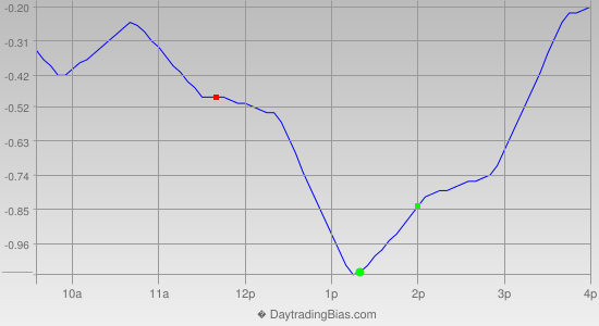Intraday Cycle Projection (SPY) 2014-08-25