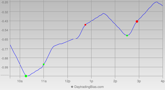 Intraday Cycle Projection (DIA) 2014-05-19