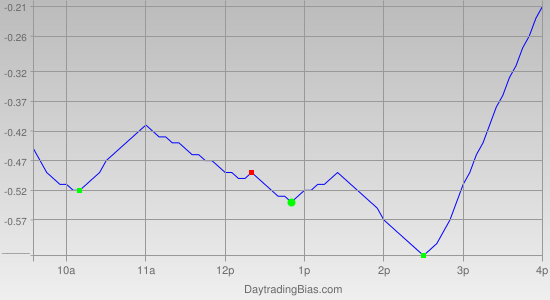 Intraday Cycle Projection (QQQ) 2011-07-01