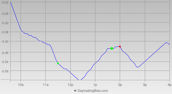 Intraday Cycle Projection (QQQ) 2012-11-05