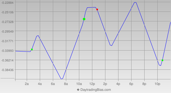 Intraday Cycle Projection (EURJPY) 2014-06-02