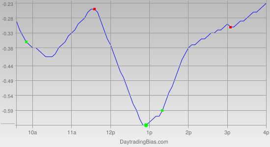 Intraday Cycle Projection (QQQ) 2012-01-20