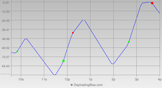 Intraday Cycle Projection (YM) 2015-12-08